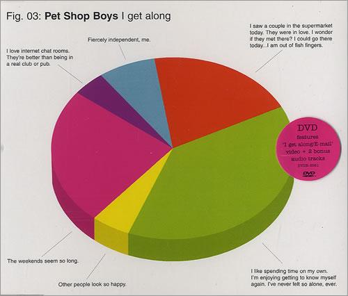 Pet Shop Boys I Get Along DVD Single UK PSBDSIG217928